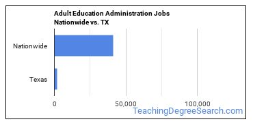 Adult Education Administration Jobs Nationwide vs. TX