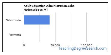 Adult Education Administration Jobs Nationwide vs. VT
