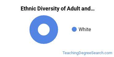 Adult Education Administration Majors in WA Ethnic Diversity Statistics