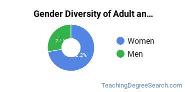 Adult Education Administration Majors in WI Gender Diversity Statistics