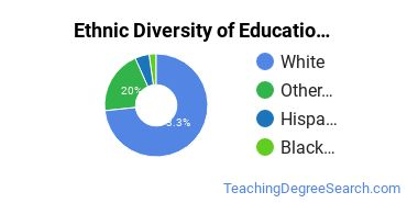 Educational Administration Majors in AK Ethnic Diversity Statistics