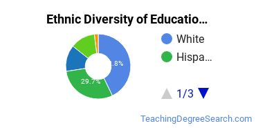 Educational Administration Majors in CA Ethnic Diversity Statistics