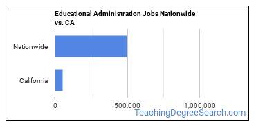 Educational Administration Jobs Nationwide vs. CA