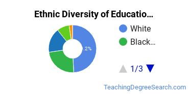 Educational Administration Majors in FL Ethnic Diversity Statistics