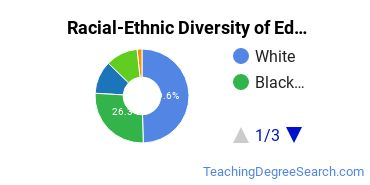 Racial-Ethnic Diversity of Educational Leadership and Administration Students with Bachelor's Degrees