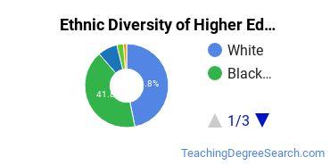 Higher Education Administration Majors in AL Ethnic Diversity Statistics