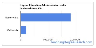 Higher Education Administration Jobs Nationwide vs. CA