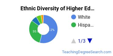 Higher Education Administration Majors in CO Ethnic Diversity Statistics
