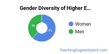 Higher Education Administration Majors in DE Gender Diversity Statistics