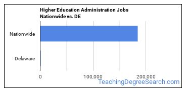 Higher Education Administration Jobs Nationwide vs. DE