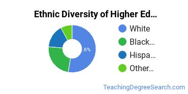 Higher Education Administration Majors in DC Ethnic Diversity Statistics