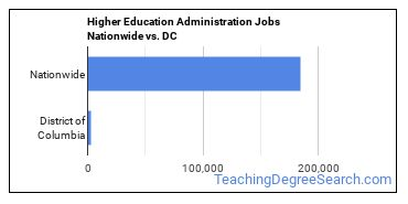 Higher Education Administration Jobs Nationwide vs. DC