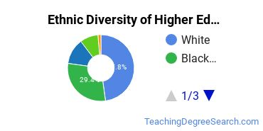 Higher Education Administration Majors in IL Ethnic Diversity Statistics