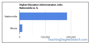 Higher Education Administration Jobs Nationwide vs. IL