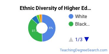 Higher Education Administration Majors in IN Ethnic Diversity Statistics