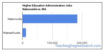 Higher Education Administration Jobs Nationwide vs. MA
