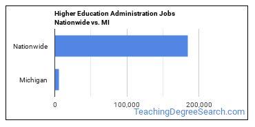 Higher Education Administration Jobs Nationwide vs. MI