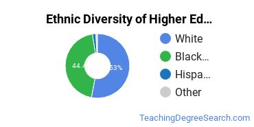 Higher Education Administration Majors in MS Ethnic Diversity Statistics