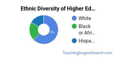 Higher Education Administration Majors in NV Ethnic Diversity Statistics