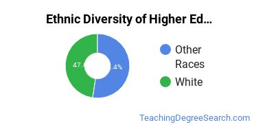 Higher Education Administration Majors in NH Ethnic Diversity Statistics