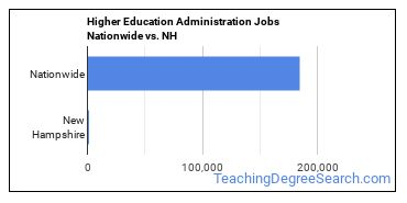 Higher Education Administration Jobs Nationwide vs. NH