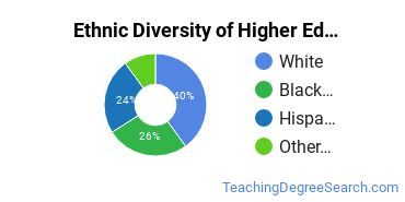 Higher Education Administration Majors in NJ Ethnic Diversity Statistics