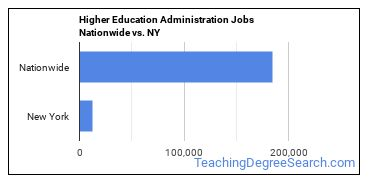 Higher Education Administration Jobs Nationwide vs. NY