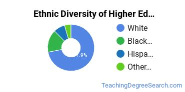 Higher Education Administration Majors in NC Ethnic Diversity Statistics