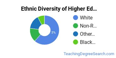 Higher Education Administration Majors in ND Ethnic Diversity Statistics