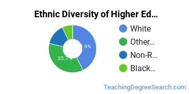 Higher Education Administration Majors in OK Ethnic Diversity Statistics