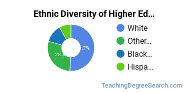 Higher Education Administration Majors in OR Ethnic Diversity Statistics