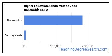 Higher Education Administration Jobs Nationwide vs. PA