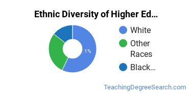 Higher Education Administration Majors in RI Ethnic Diversity Statistics