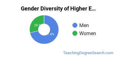 Higher Education Administration Majors in RI Gender Diversity Statistics