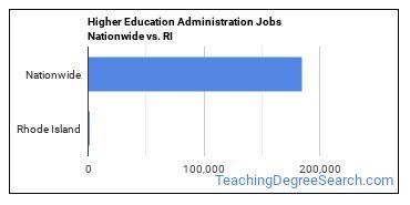 Higher Education Administration Jobs Nationwide vs. RI