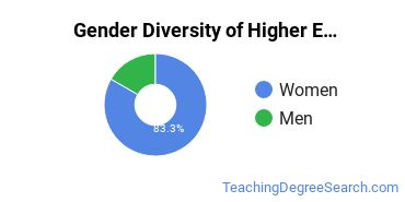 Higher Education Administration Majors in SC Gender Diversity Statistics