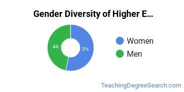 Higher Education Administration Majors in SD Gender Diversity Statistics