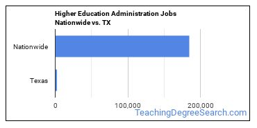 Higher Education Administration Jobs Nationwide vs. TX