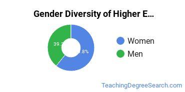 Higher Education Administration Majors in VA Gender Diversity Statistics