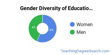 Educational Administration Majors in ID Gender Diversity Statistics