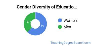 Educational Administration Majors in IA Gender Diversity Statistics