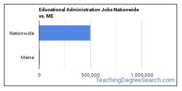 Educational Administration Jobs Nationwide vs. ME