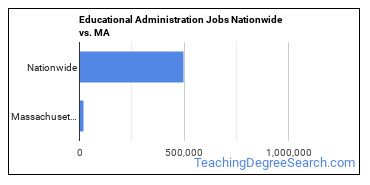 Educational Administration Jobs Nationwide vs. MA
