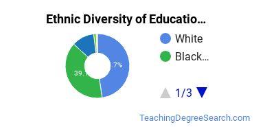 Educational Administration Majors in MS Ethnic Diversity Statistics
