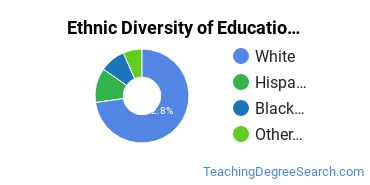 Educational Administration Majors in NV Ethnic Diversity Statistics