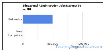 Educational Administration Jobs Nationwide vs. NH