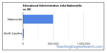 Educational Administration Jobs Nationwide vs. NC