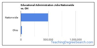 Educational Administration Jobs Nationwide vs. OH