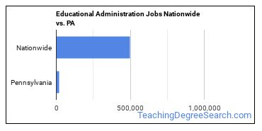 Educational Administration Jobs Nationwide vs. PA