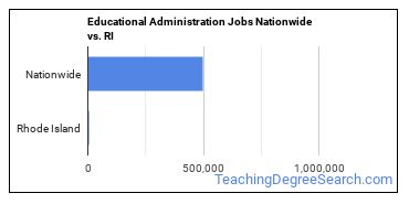 Educational Administration Jobs Nationwide vs. RI